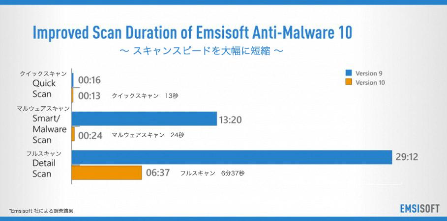 Emsisoft Anti-Malware 10 スキャンスピードを大幅に短縮
